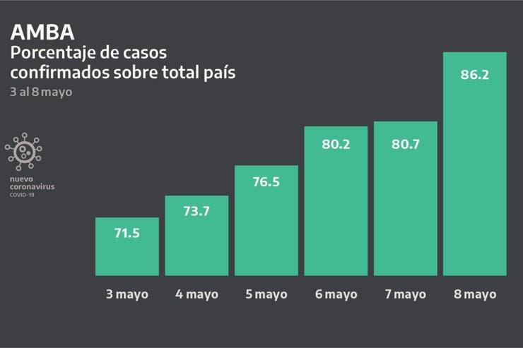 Mas del 60% de los infectados por coronavirus en el país viven en el AMBA