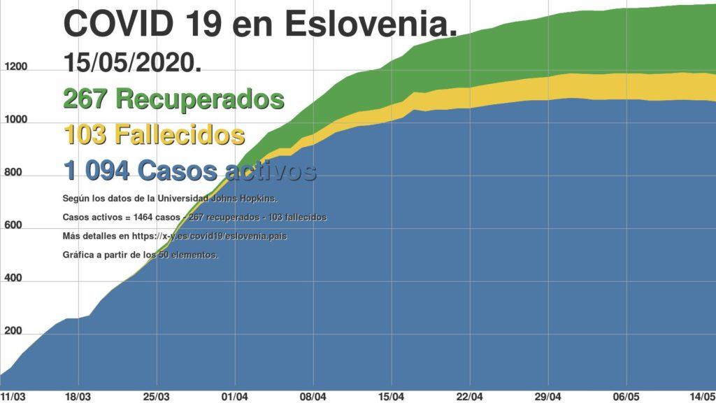 Eslovenia, declara el fin de su epidemia, es el primer país europeo.