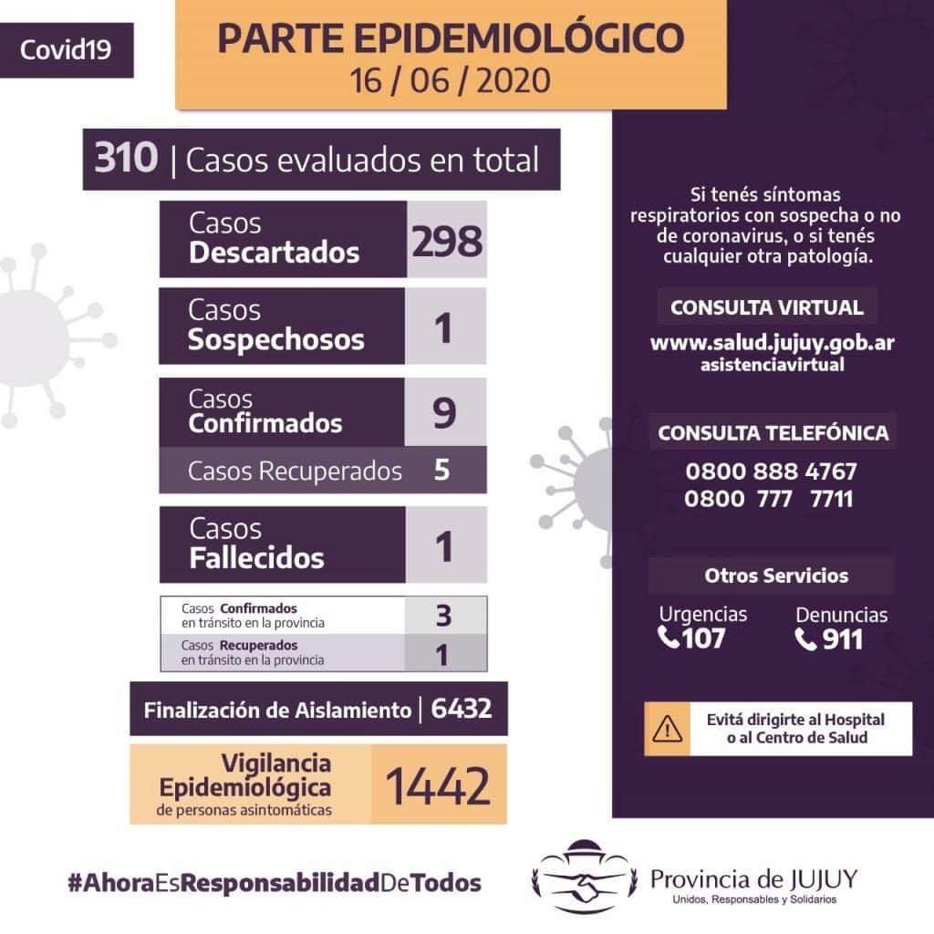 Jujuy Urgente: siete contactos del policía dieron positivos