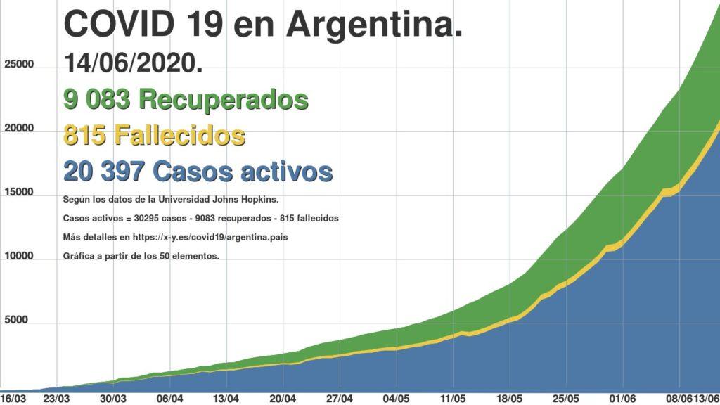 Más de 30 mil casos de coronavirus en Argentina