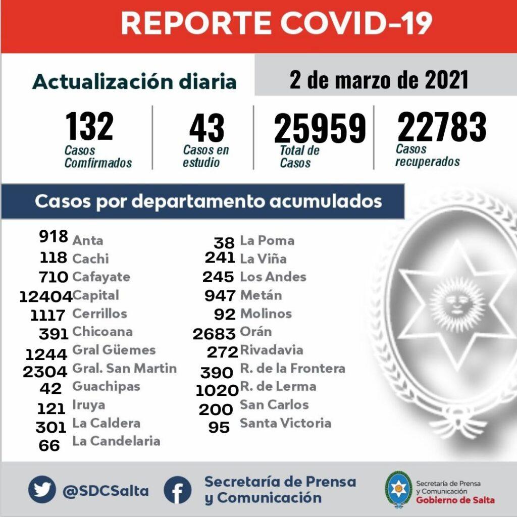 Noticias sobre el covid-19 en Salta
