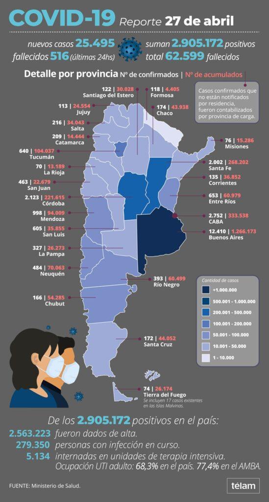Coronavirus: la situación en las provincias