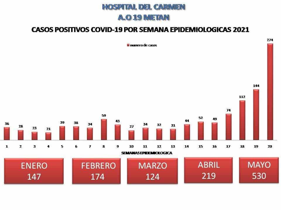 Colapso del Hospital del Carmen en Metán